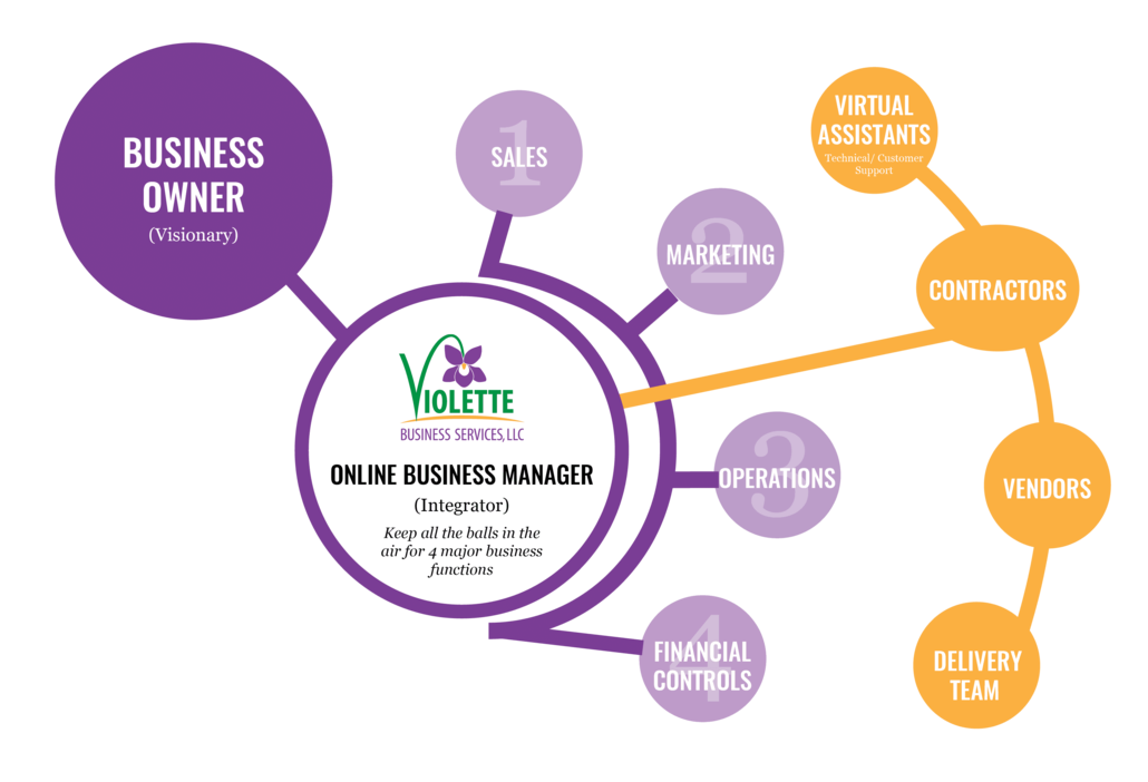 Violette Business Services Org Chart